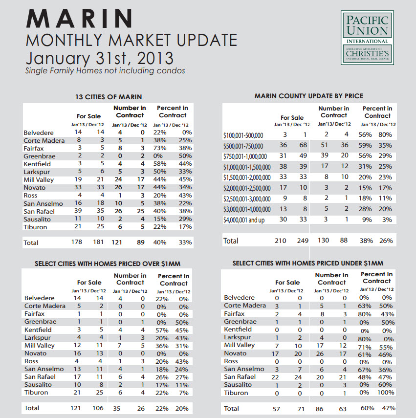 Marin County Real Estate Market